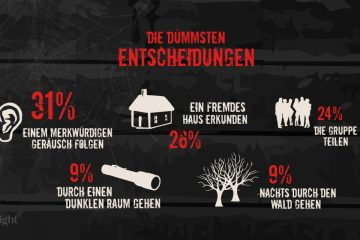 Horror Zahlen Fakten